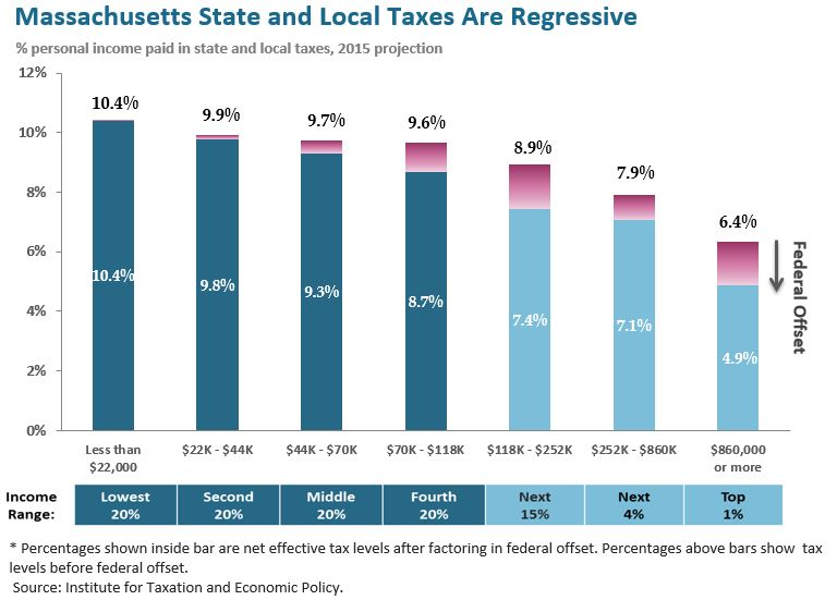 Right now, the poorest Massachusetts residents wind up paying more of their income in taxes than anyone else. Chart produced by the Massachusetts Budget and Policy Center, CC BY 4.0.